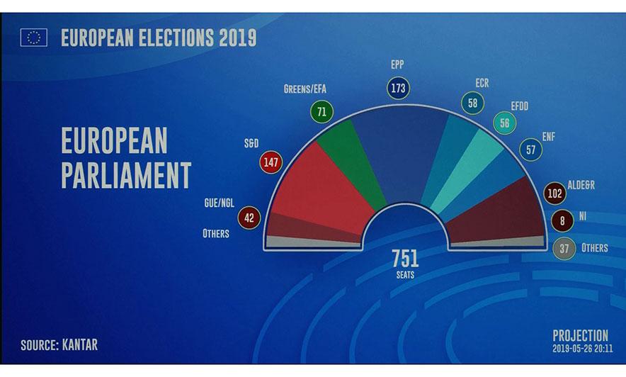 """""""Timoni i BE"""" pret djathtas, socialistët humbin deputetë"""