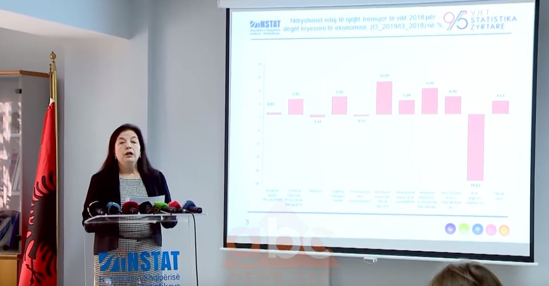 INSTAT: Në 9 muaj ekonomia u rrit me 2.95 %, sektorët që kontribuan
