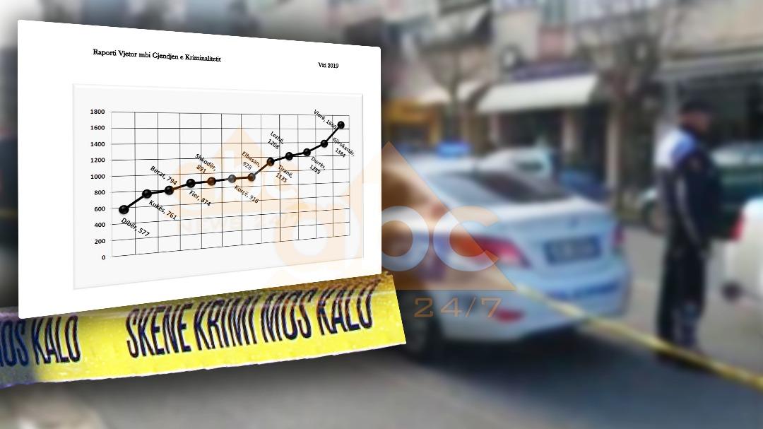 Raporti i Prokurorisë: Vlora, qarku më i rrezikshëm për krime, cili është më i sigurti