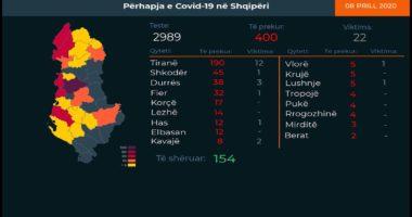 Përkeqësohen Tirana dhe Fieri, ku janë rastet e reja me koronavirus gjatë 24 orëve të fundit në Shqipëri