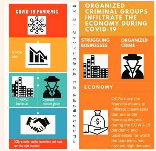 OKB: Pandemia po favorizon futjen e krimit në ekonominë e ligjshme, a rrezikohet dhe Shqipëria?!