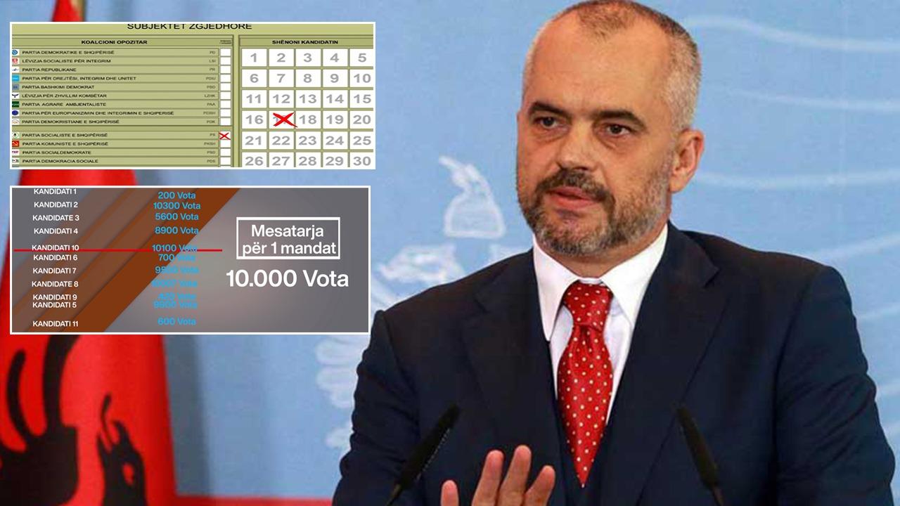 """EKSKLUZIVE/ Abc News zbardh formulën e Ramës për Kodin Zgjedhor: Lista 100 % të hapura, fituesit i """"cakton"""" kryetari"""