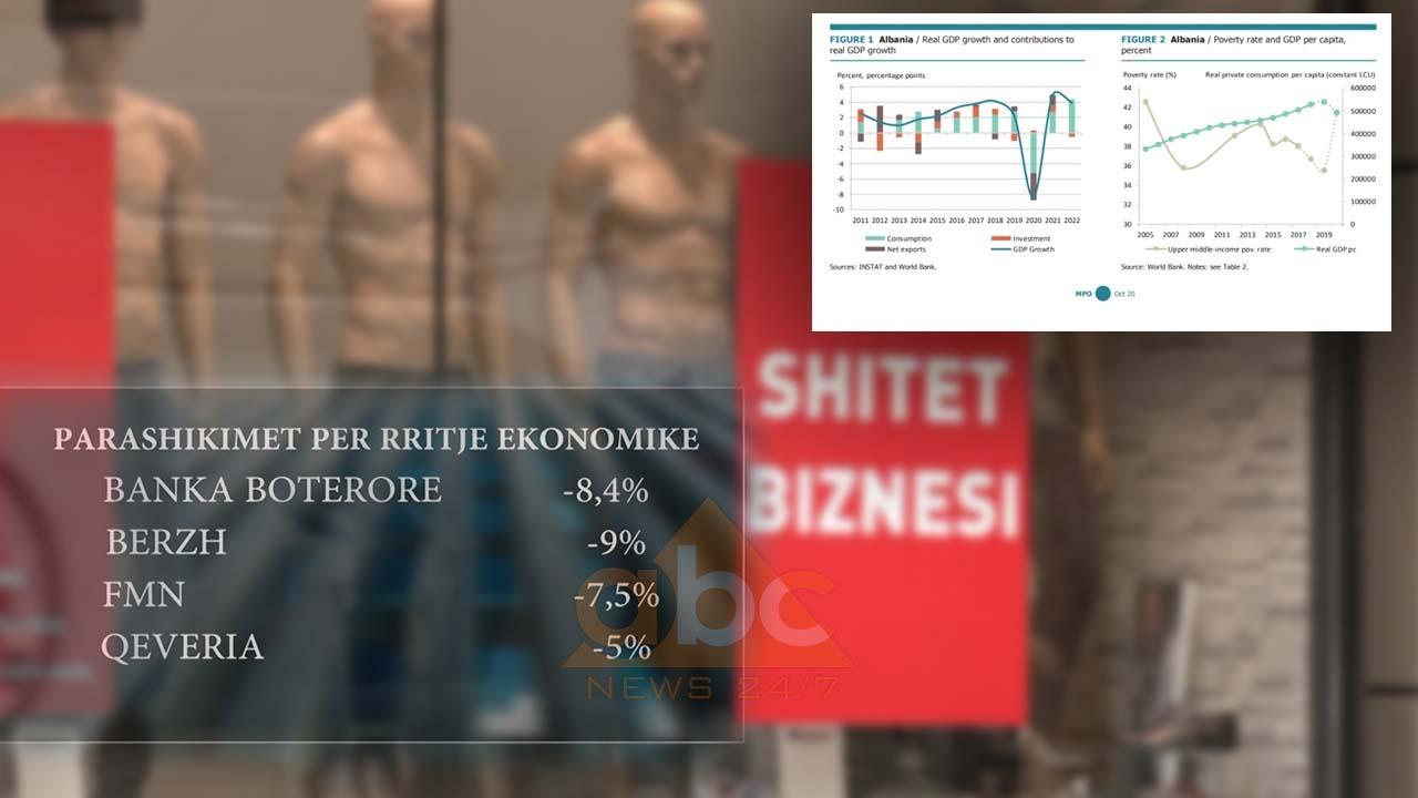 Parashikime të zymta për ekonominë shqiptare nga BB: Ulje me 8.4% gjatë 2020 dhe rritje të varfërisë