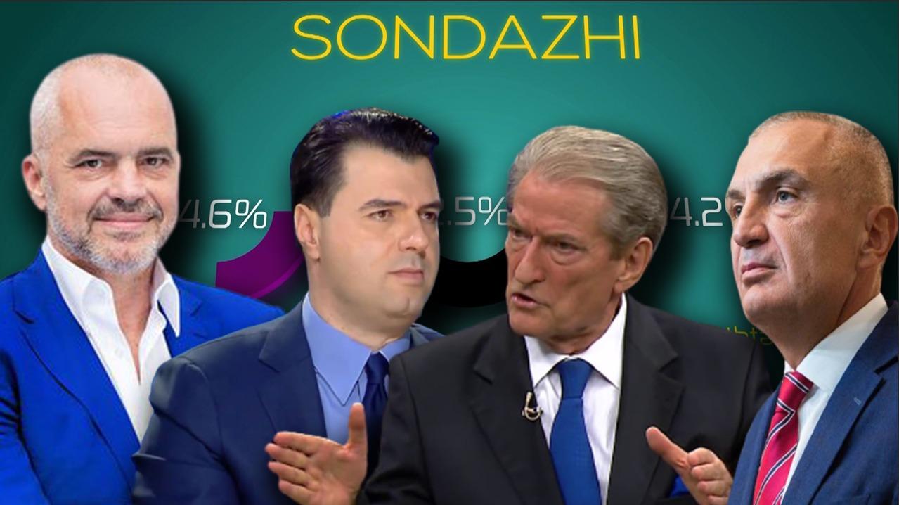 Sondazhi 4 muaj para zgjedhjeve, ky është politikani më i pëlqyer për shqiptarët