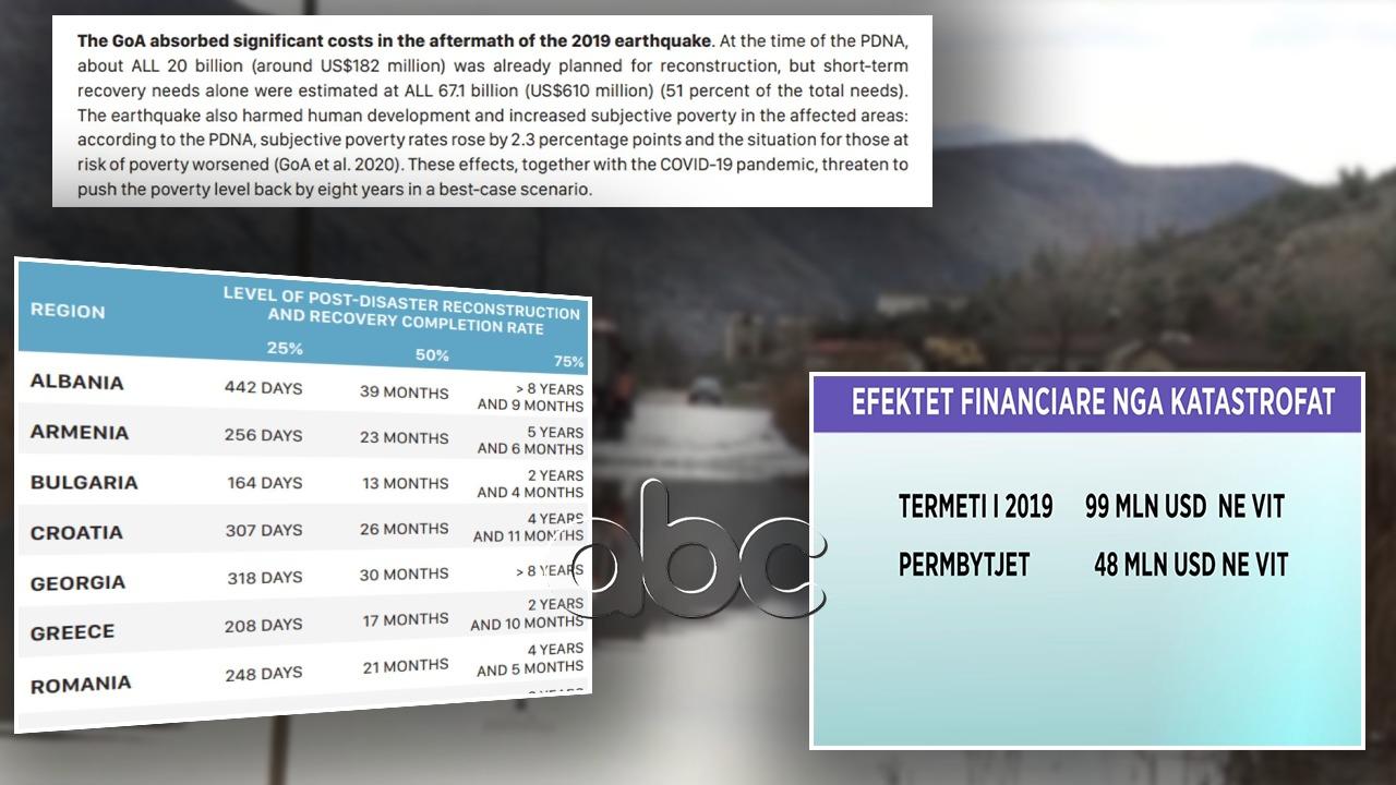 BB: Shqipërisë i duhen 8 vite e 9 muaj të rikuperojë humbjet gjatë tërmetit të 2019