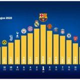 """Të ardhurat në vitin 2020: Barça e Real """"mbretër"""", Milan ende jashtë """"Top 20"""""""