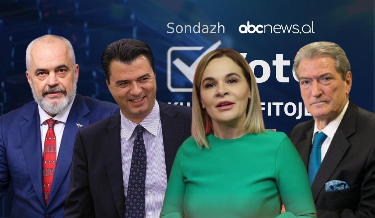 Rekord pjesëmarrësish gjatë 24 orëve të para të sondazhit në Abcnews.al: Kush kryeson në Shqipëri, Tiranë dhe rrethe