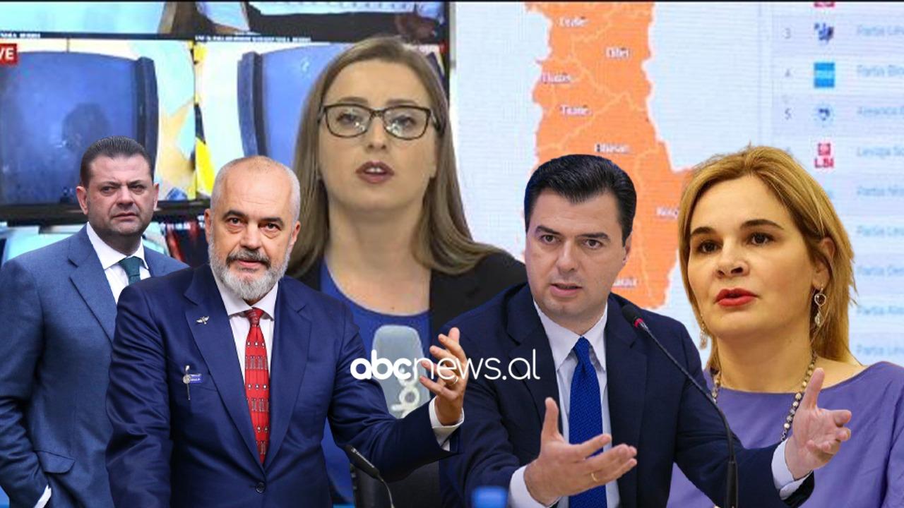 Edhe 7% në kuti, PS kalon në 74 deputetë, Ruçi merr mandatin e Finos në Fier, Kryemadhi mes Fierit dhe Tiranës