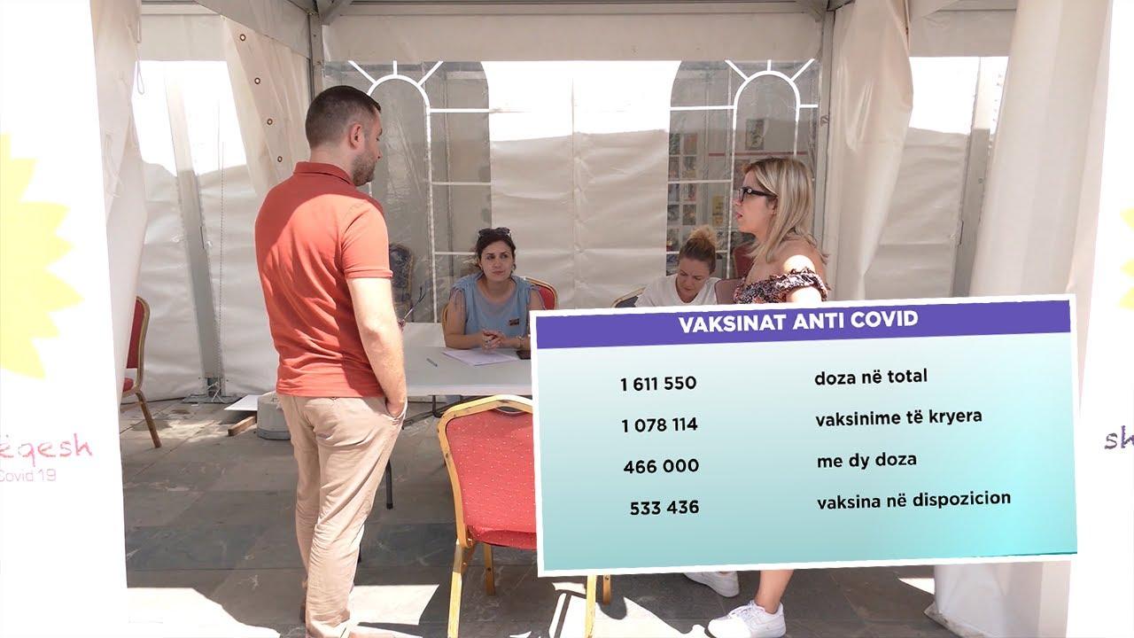 Rreth 38% e qytetarëve në Shqipëri kanë marrë vaksinën anti-Covid në 6 muaj