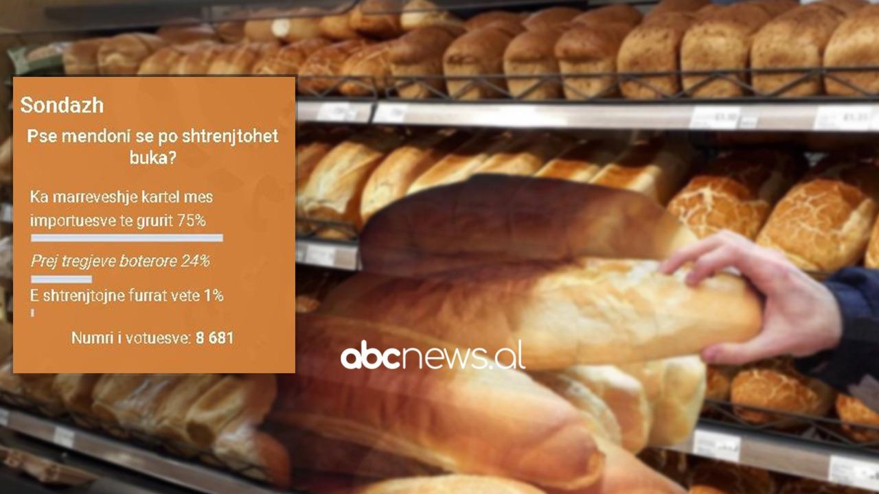 Shqiptarët të irrituar me shtrenjtimin e bukës: Importuesit e grurit, marrëveshje kartel, kujt i shërben Autoriteti i Konkurrencës?