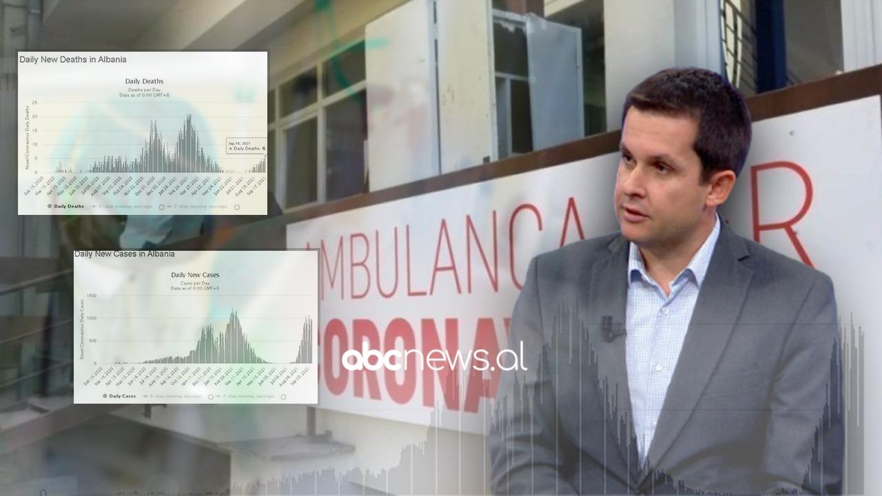 Kulmi i valës së tretë, por 4 herë më pak të vdekur krahasuar me marsin: Alimehmeti shpjegon shkaqet për Abcnews.al
